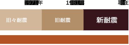 金沢文庫 リフォーム 鎌倉 システムショップ萩原